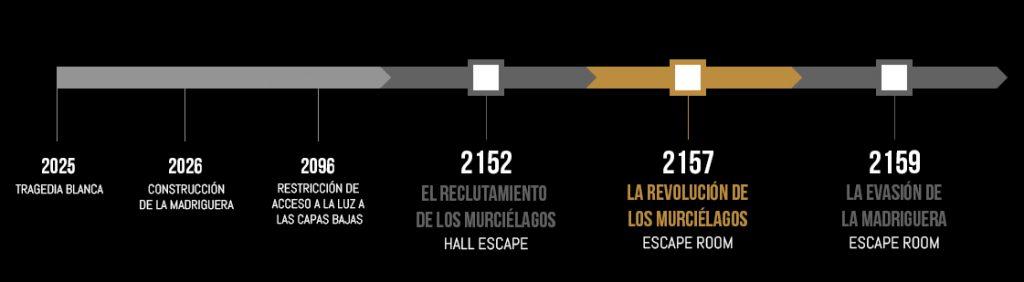 escape room cronología