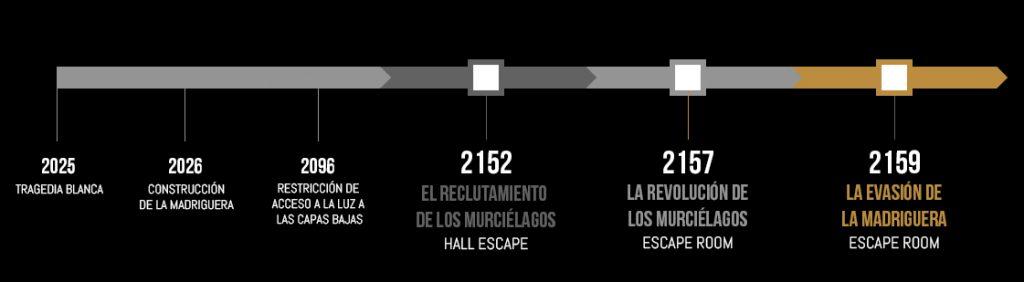 cronologia nuevo escape room